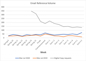 (Figure 3. Volume of email reference transactions compared for the same weeks of Spring/Summer semester in 2019 and 2020.)