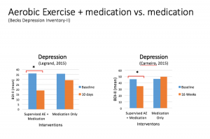 the effects of exercise on depression Specific aims were: 1) to establish the effects of exercise on depression in older  people with depression, using all available data, comparing.
