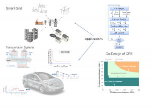 Applications of CPS Co-design