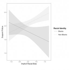 Implicit Racial Bias Causes Black Boys >> Previous Findings Behavioral Foundations Lab