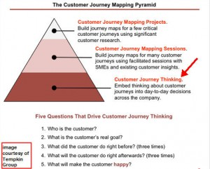 Figure illustrates the Customer Journey Pyramid