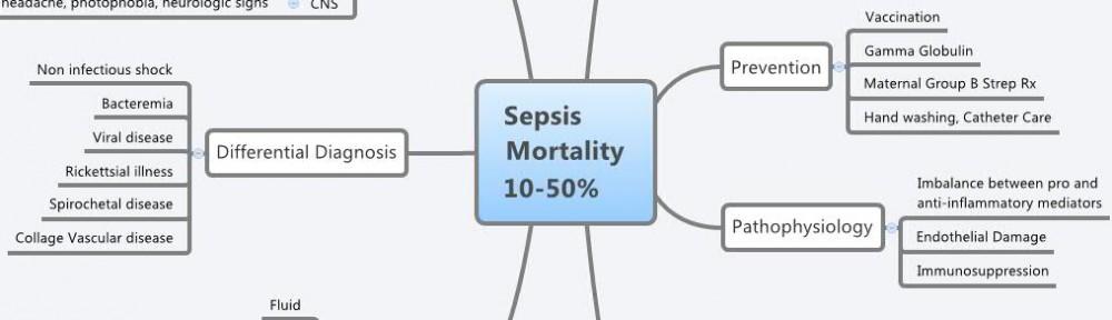 Philadelphia Sepsis Mortality Project