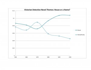 House and Home themes show inverse relationship 1850s-1900