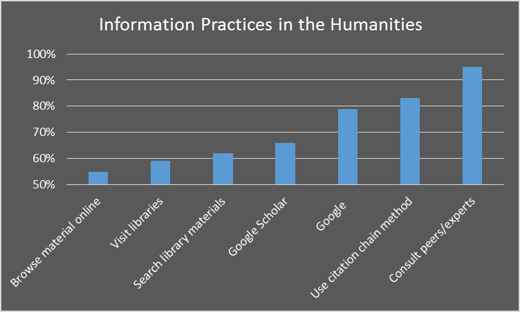 bar chart of percentages related to information practices in the humanities