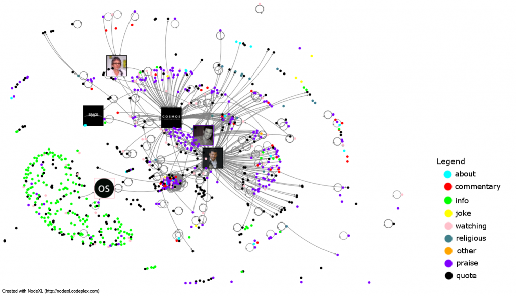 network map of Cosmos tweeters with codes colors by tweet theme