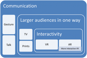 Differences of VR and AR from other types of media