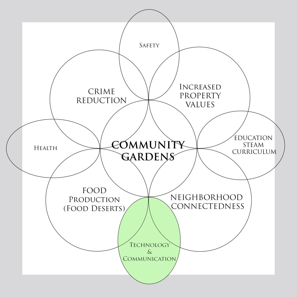 Figure 1: Venn Diagram by Emily Cornuet. Green petal represents current research.
