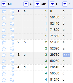 Result after step 4: for a new column 'sID,' cell values are assigned based on group values in 's.'