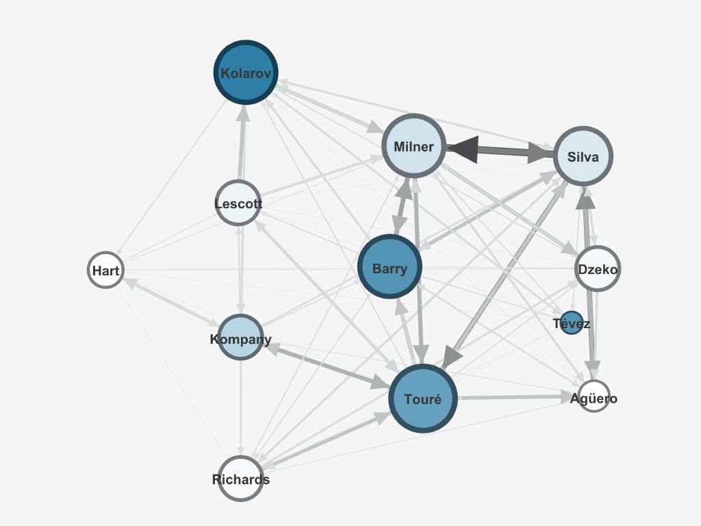 A Network Analysis of Soccer Passes: Parsing XML with Python