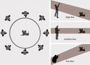 Diagram showing the best practices of taking photographs from all sides, and all heights