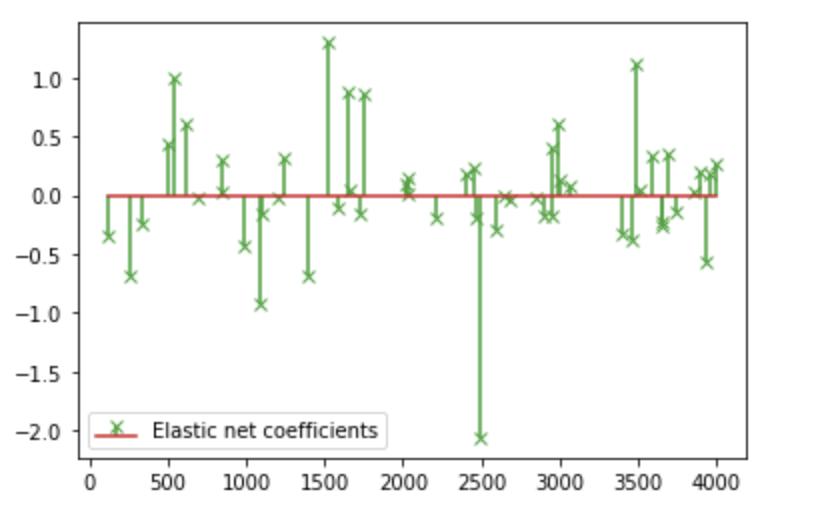The figure of elastic net coefficients