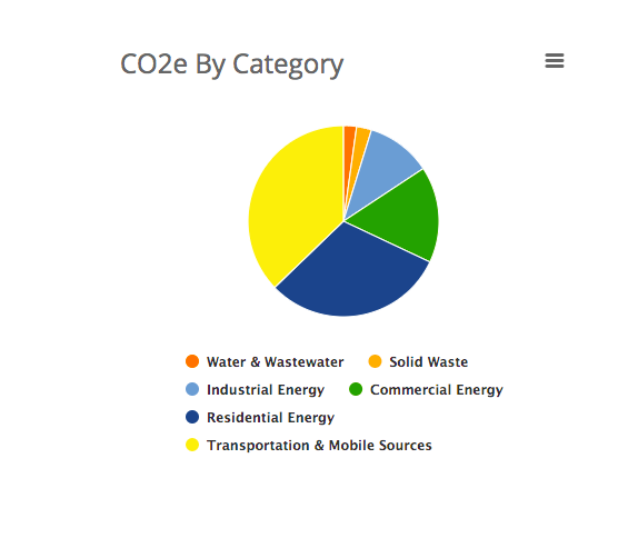 Pie chart of carbon-dioxide equivalents emissions by category for Warwick Township